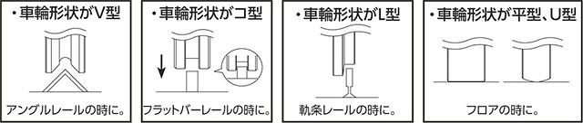 車輪の種類と使用レール