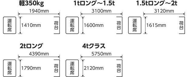 トラック参考荷台サイズ