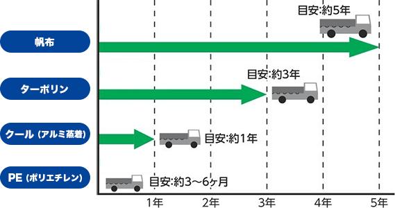 トラックシート耐用期間の目安